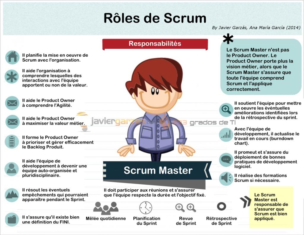 Scrum Master role, definition salaire et responsabilités de Coach Agile de l'équipe et de l'organisation