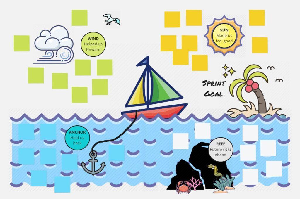 Board Miro pour la Sprint Retrospective Scrum Agile. innovation game Speed Boat en ligne. Vent, ancre, rochers, soleil et ile l'objectif pour l'amélioration continue