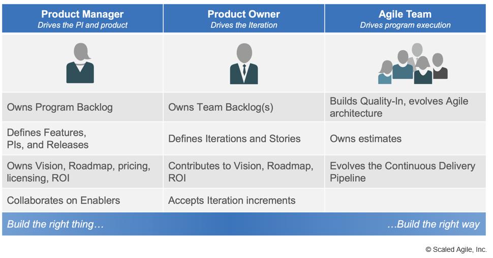 Les rôle d'un Product Owner dans une organisation SAFe (Scaled Agile, Agile à l'échelle). interactions et responsabilité vis à vis du Product Manger, Agile Team et stakeholders