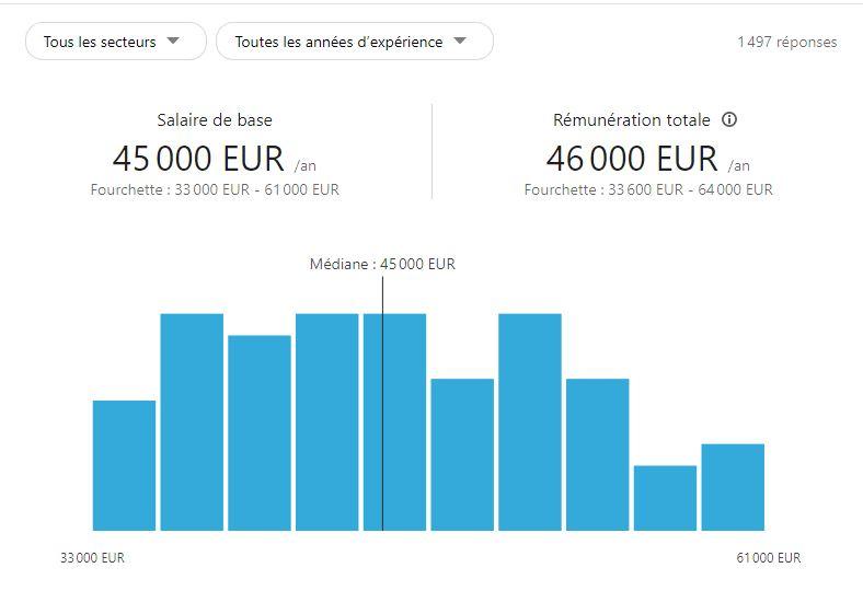 Salaire d'un role PO (Product Owner) en France, rémunération moyenne pour un Product Owner Junior ou expérimenté dans Glassdoor et LinkedIn dans un grand groupe ou une petite entreprise
