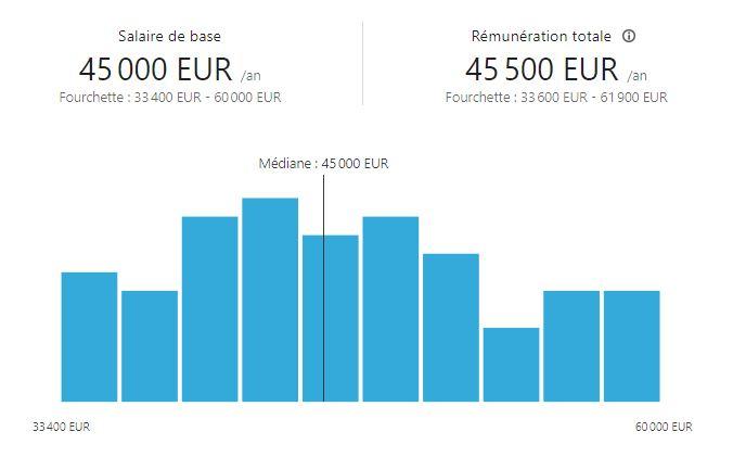 Salaire d'un role Scrum Master en France, rémunération moyenne pour junior ou expérimenté Scrum Master dans Glassdoor et LinkedIn dans un grand groupe, une petite entreprise ou une ESN